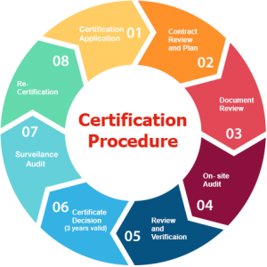 Certification Process